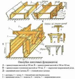 Опалубка для ленточного фундамента - наглядная схема